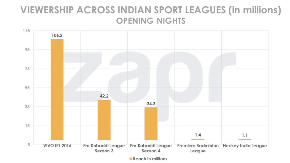 viewership-sport-leagues