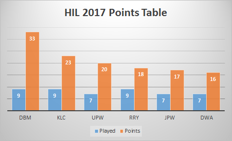 HIl-2017-points-table-Feb16