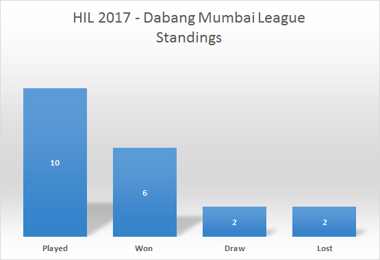 HIL-2017-Dabang-Mumbai-League-Points