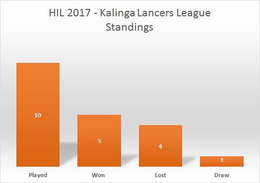 HIL-2017-Kalinga-Lancers-League-Points
